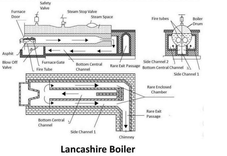 block diagram of lancashire boiler
