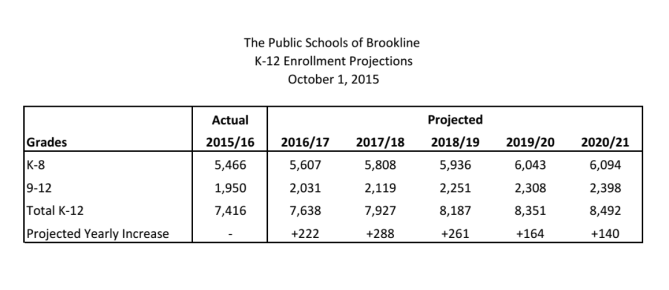 K-12 Enrollment Projections as of Oct. 1, 2015. Contributed by the Superintendent's Office.