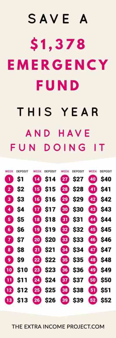 17 Amazing Money Saving Charts You Wish You Knew About Sooner