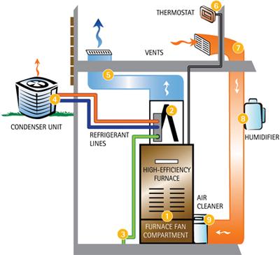 Air Conditioner Scienceofappliance