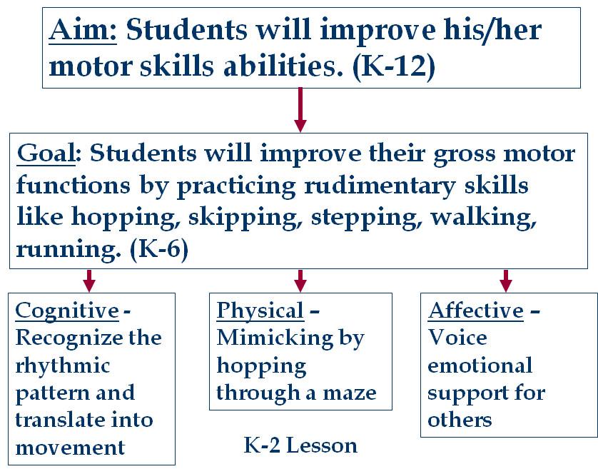 Writing curriculum - Aims, goals, objectives - curriculum planning template