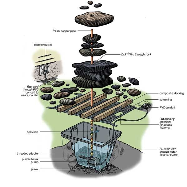 Brunnen Selber Bauen Material 10 Diy Water Fountain To Make Your Garden More Appealing