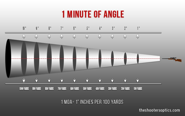 How to Understand Minute of Angle (MOA) \u2013 Long Range Shooting