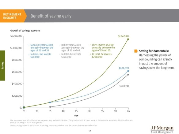 JP Morgan Chart Saving Early & Compounding Interest Over Time