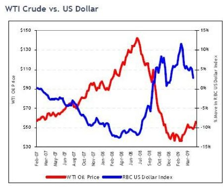 Trend Analysis For The US Dollar Index and Crude Oil Market