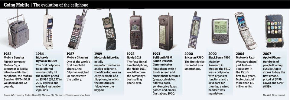 This picture documenting the evolution of the cellular phone also - employee reviews