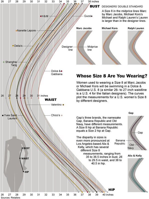 Women\u0027s clothing size charts \u2013 Nothing is standard - Graphic Sociology