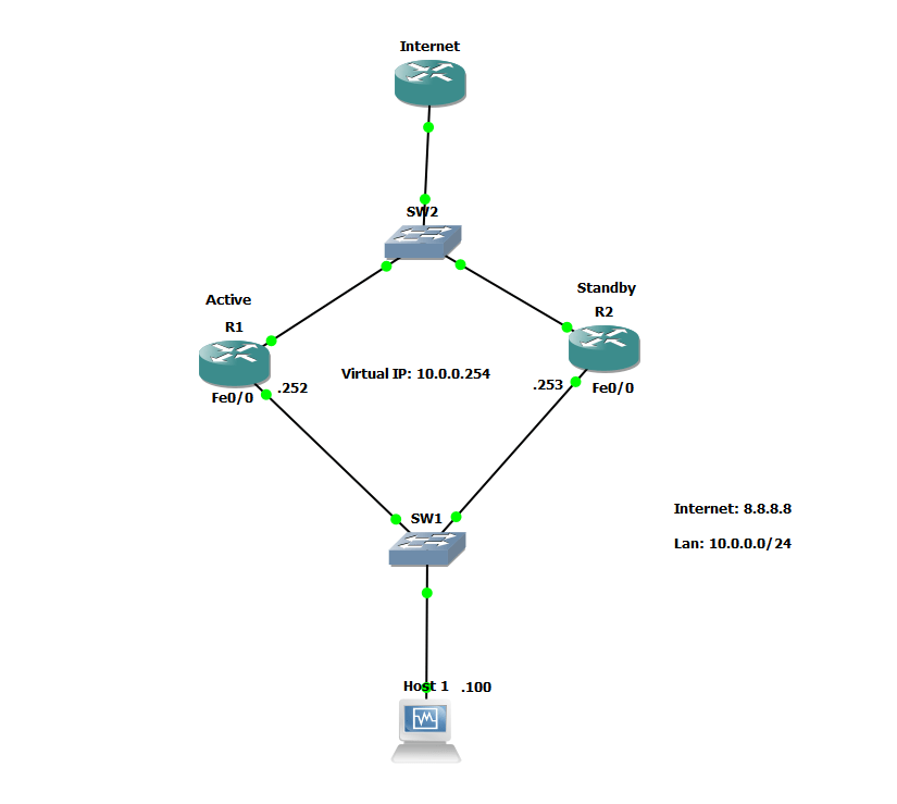 cisco router diagram