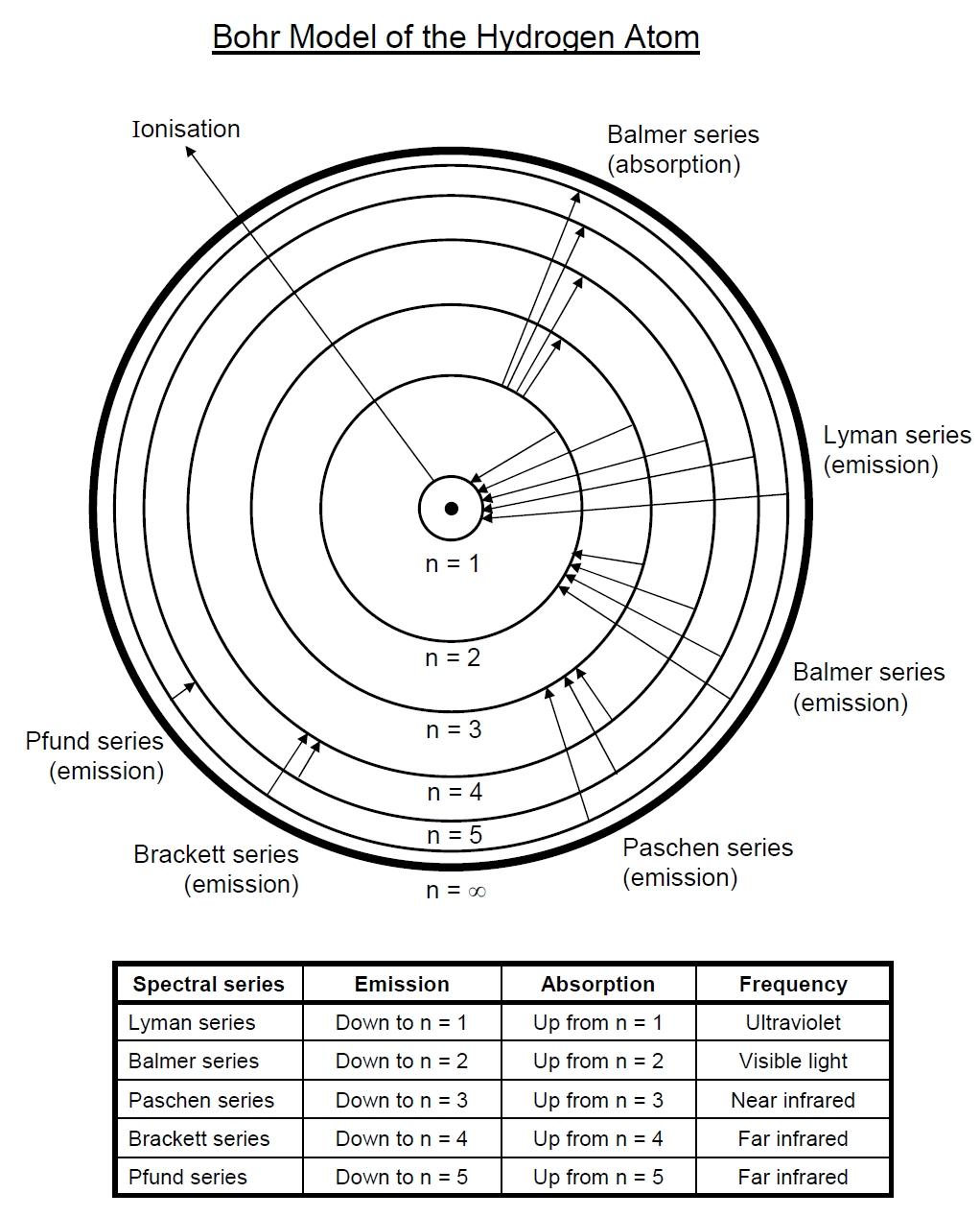 Beautiful Bohr Model Practice Orbitals Displayed 3