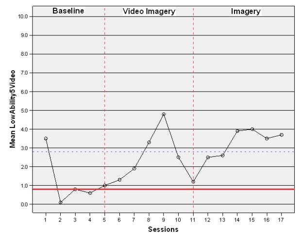 Czech - Figure 5