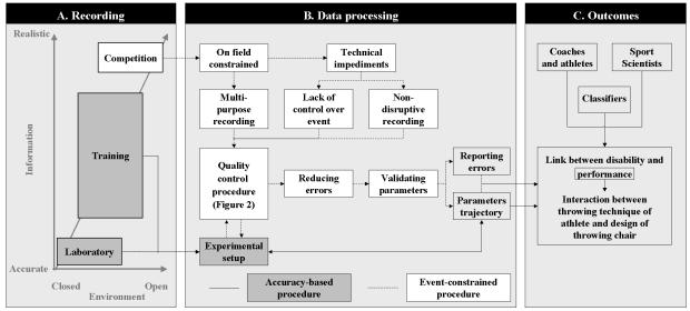 Kinematic Analysis - Figure 1