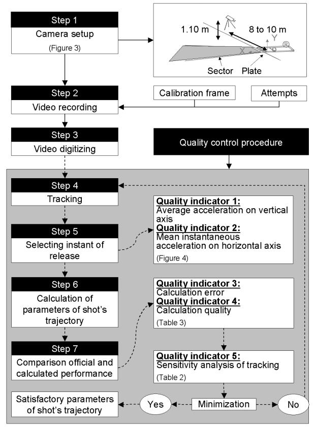 Kinematic Analysis - Figure 2