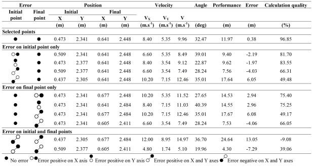 Kinematic Analysis - Table 2