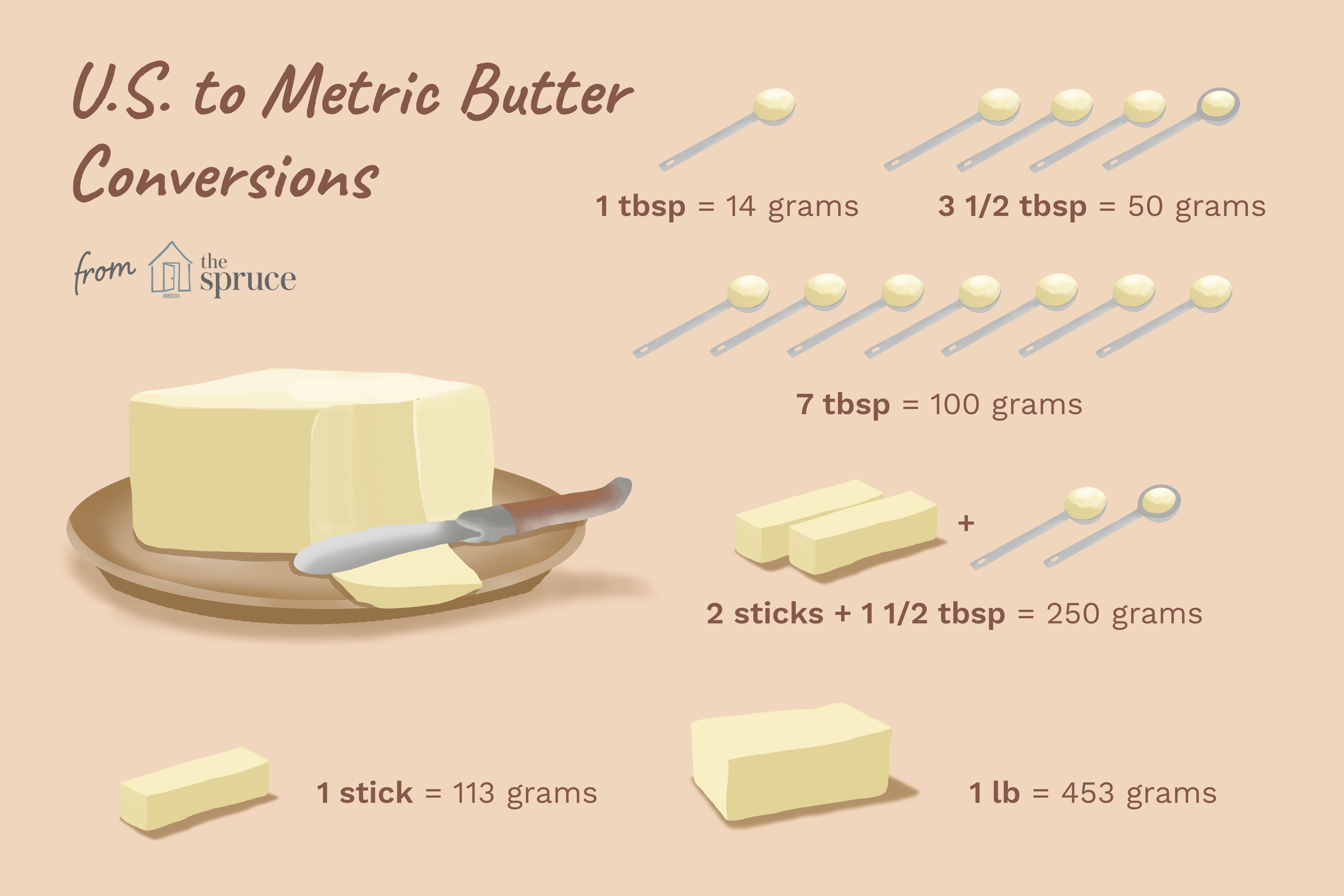 Australian Cup Measurement Converting Grams Of Butter To Us Tablespoons