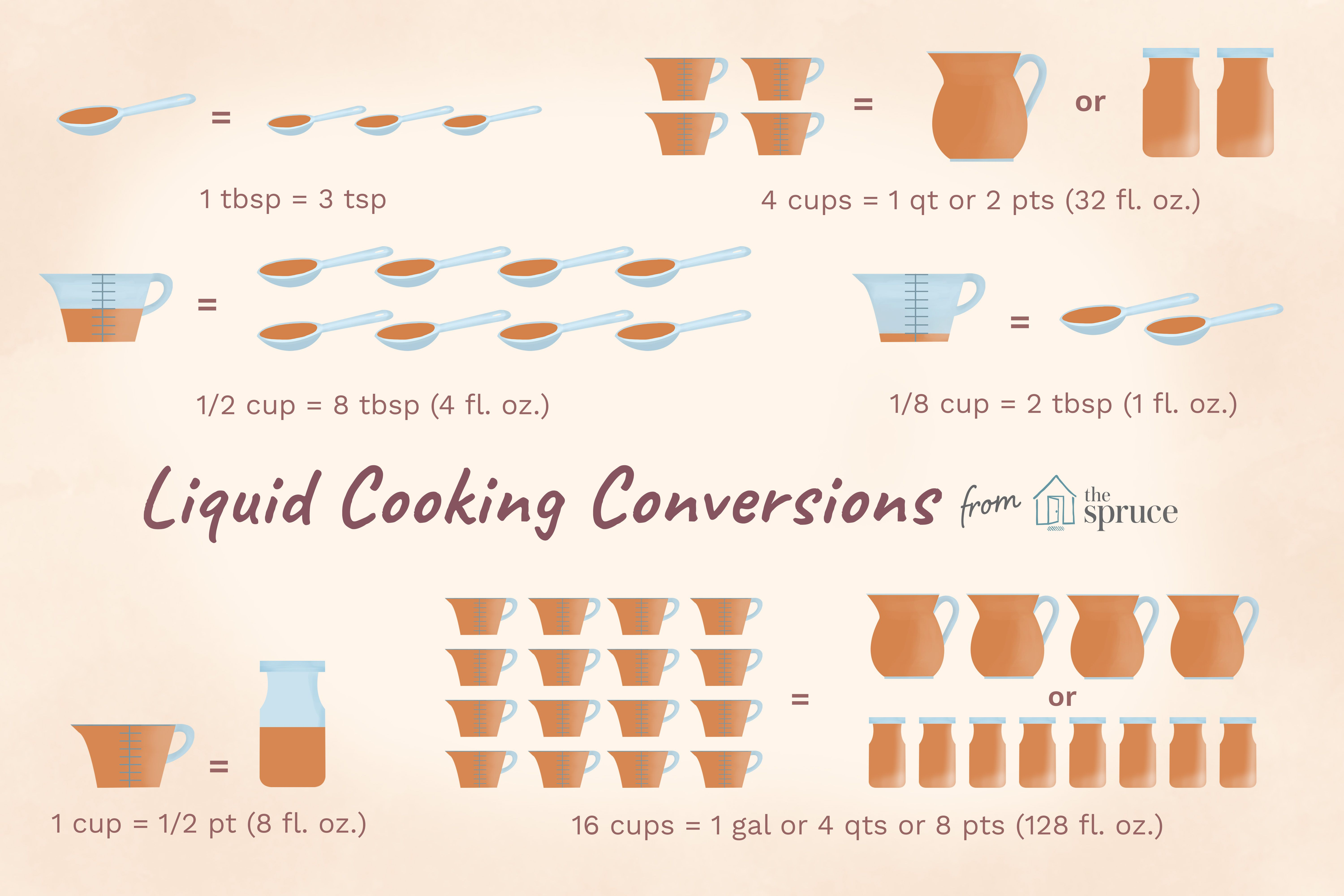 Australian Cup Measurement Tablespoon To Cup Conversion Australia Bruin Blog