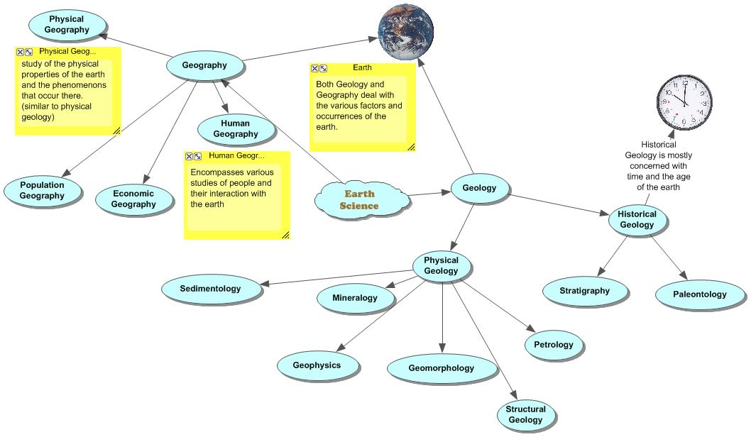Geosciences Department Idaho State University The Concept Of Earth Science Using A Concept Map The Spuds