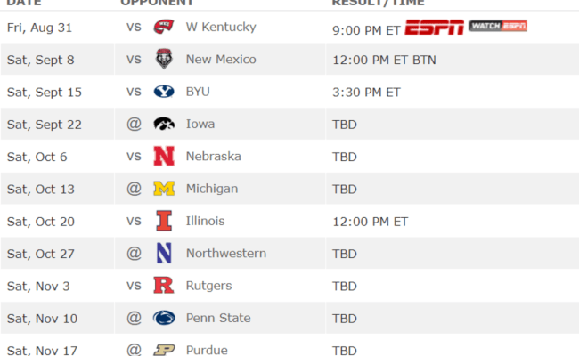 Espn Names The Easiest Schedule In College Football