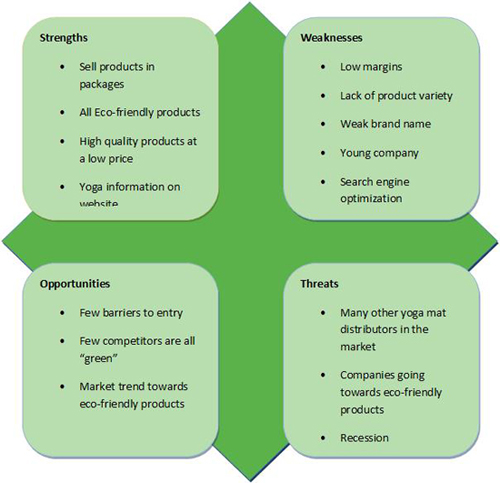 Business Swot Analysis How Can You Use The Swot Analysis To - swot analysis example