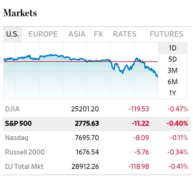 Federal reserve makes markets dive \u2013 The Stocky Fox