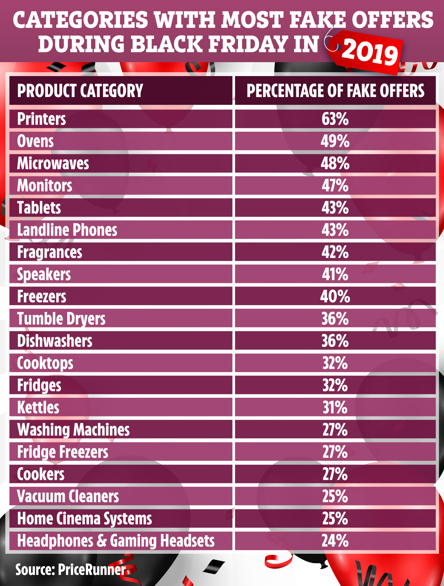 Don T Fall For Bogus Black Friday Discounts As We Reveal Products With Highest Amount Of Fake Deals Showcelnews Com