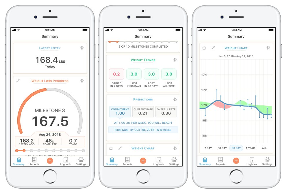 The Best Weight Tracking App for iPhone \u2013 The Sweet Setup