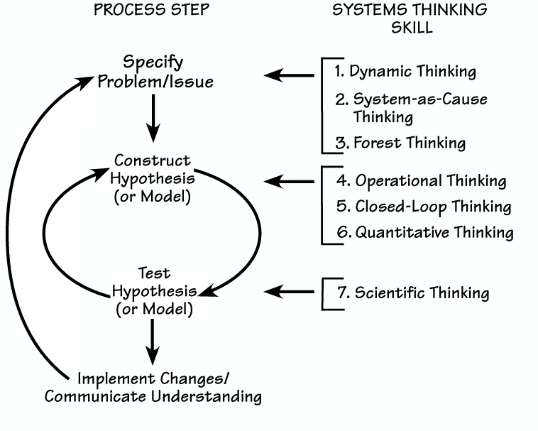 The Systems Thinker \u2013 The \