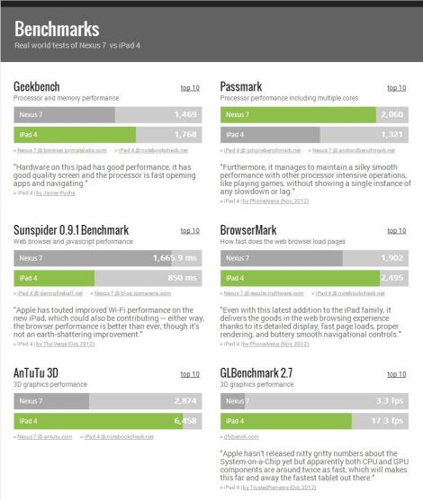 TabletRocket Benchmarks