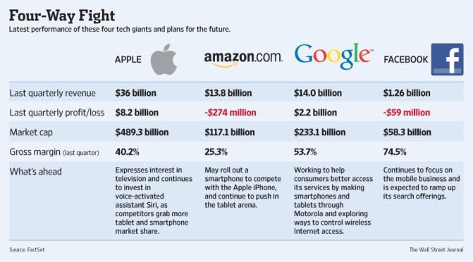 apple-vs-google-vs-facebook-vs-amazon