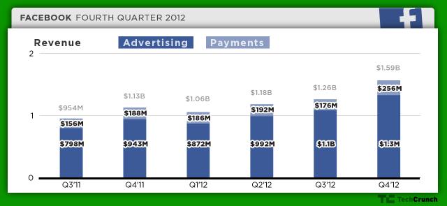 Facebook-Q4-Revenue