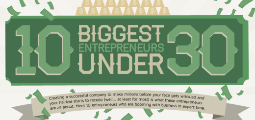 biggest_entrepreneurs_under_30