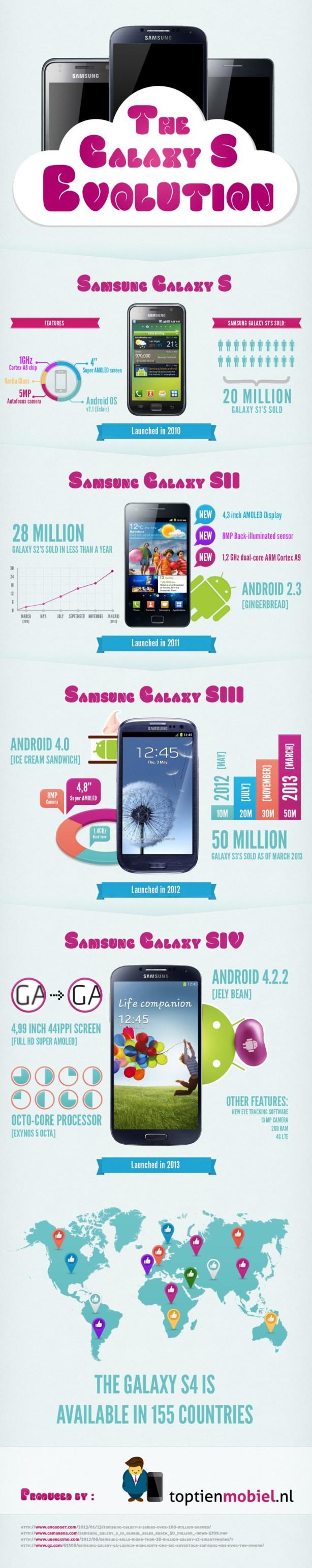 samsung-galaxy-s-evolution-infographic