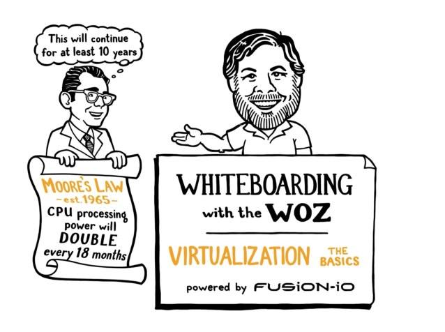 Virtualization With Steve Wozniak