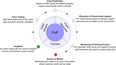 5 agri startups FnF1