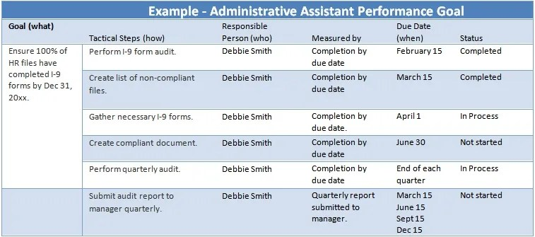 Administrative Assistant Performance Goals Examples \u2014