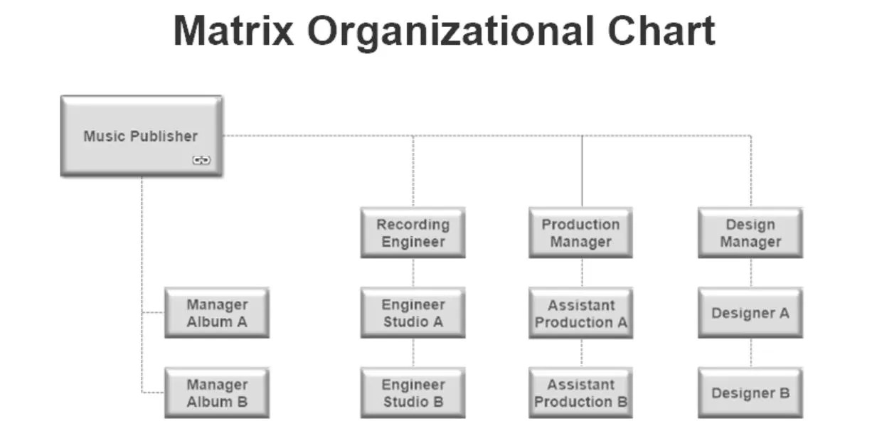 5 Common Business Organizational Structures \u2013 The Thriving Small
