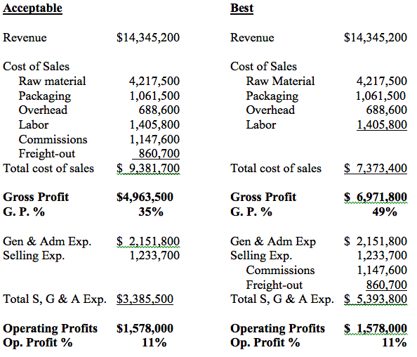 POV 1 The Income Statement Revenue, Cost of Sales  Gross Profits