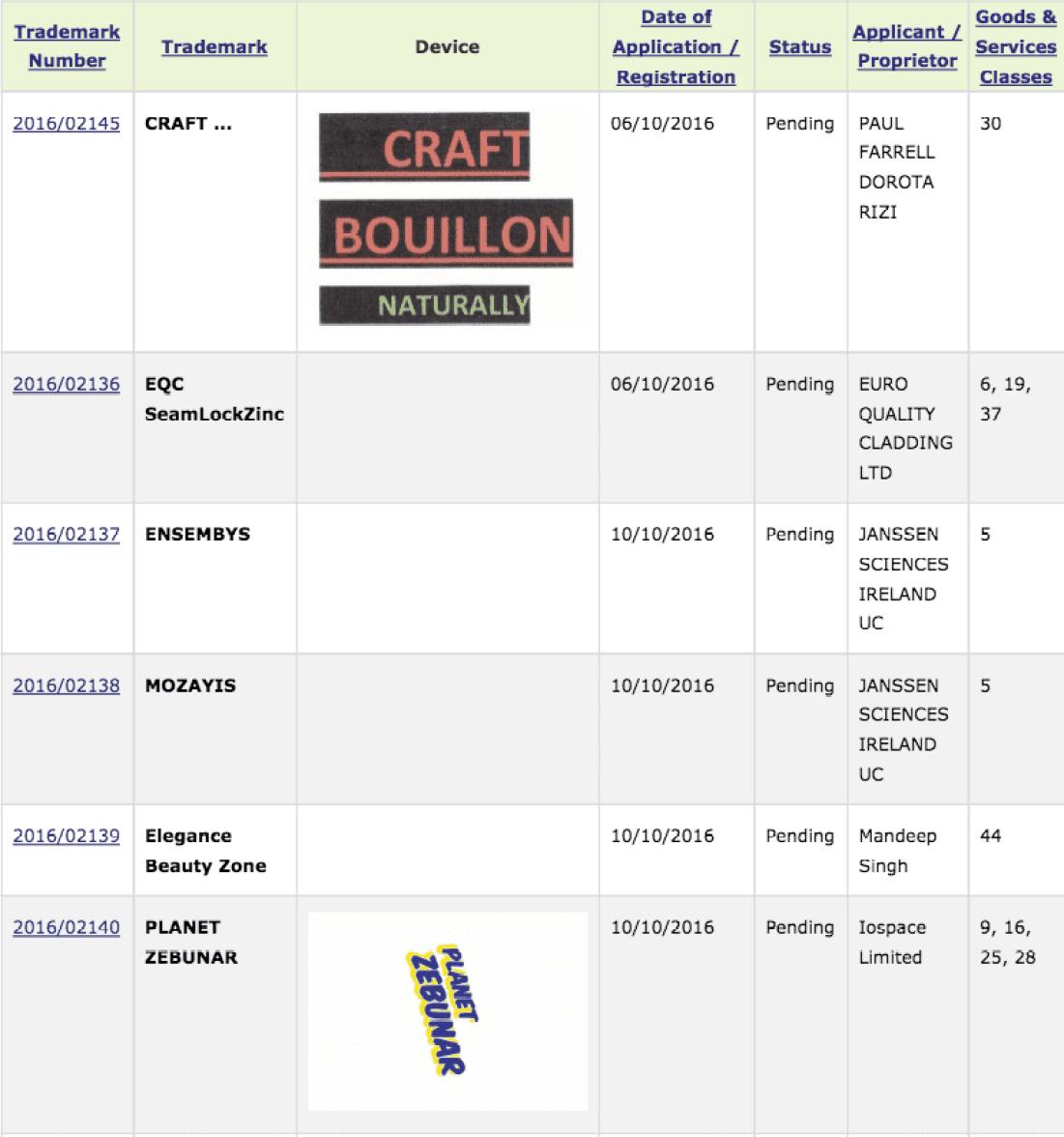 trademark-ireland-planet-zebunar-mozavis-craft-bouillon
