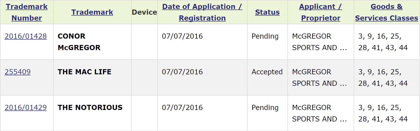 Conor McGregor Irish Trademark Applications