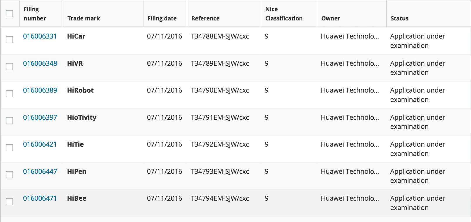 Huawei Applies For Trademarks For Hibee Hicar Hirobot Hiotivity Hitie Hipen Huawei Huawei