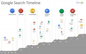 Method 2: Use Google TimeLine