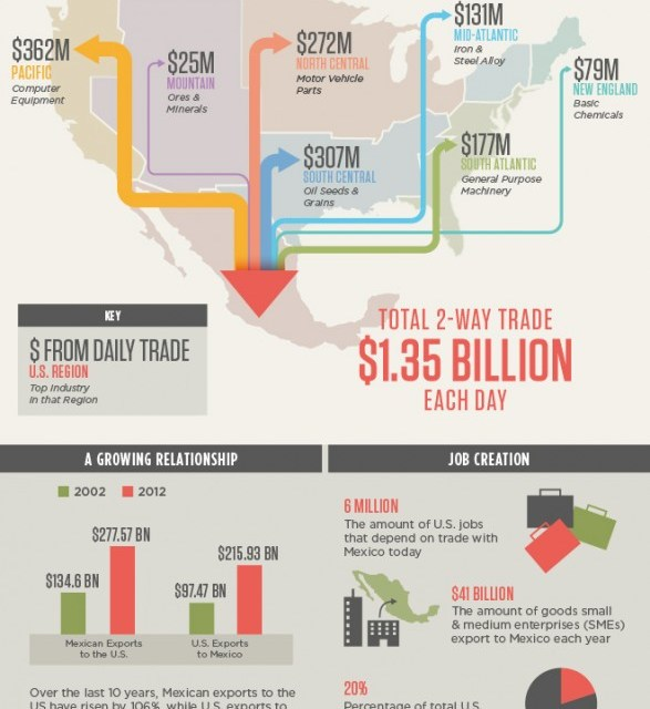 Bridging the Border: The New Impact of Mexico is Mutual Competitiveness | Free Enterprise