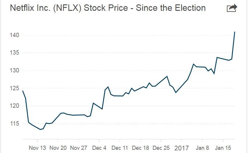netflix stock forecast market invest