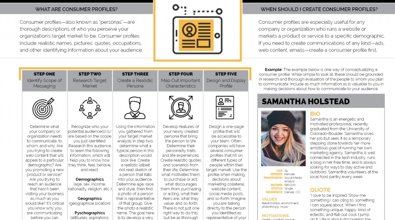 HOW TO CREATE A CONSUMER PROFILE \u2013 The Visual Communication Guy