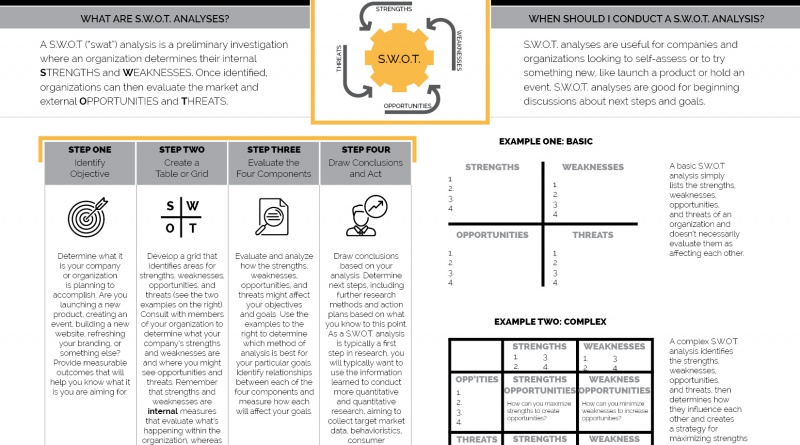 HOW TO DO A SWOT ANALYSIS \u2013 The Visual Communication Guy