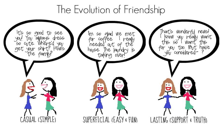 Evolution of Friendship FINAL GRAPHIC