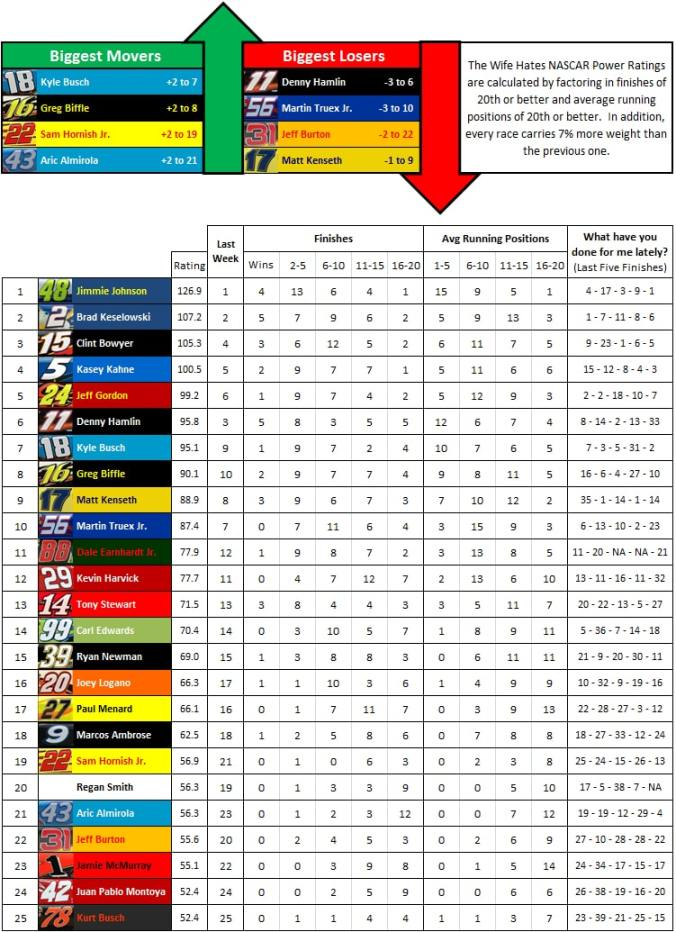 the-wife-hates-sports-nascar-power-rankings-week-33-2012