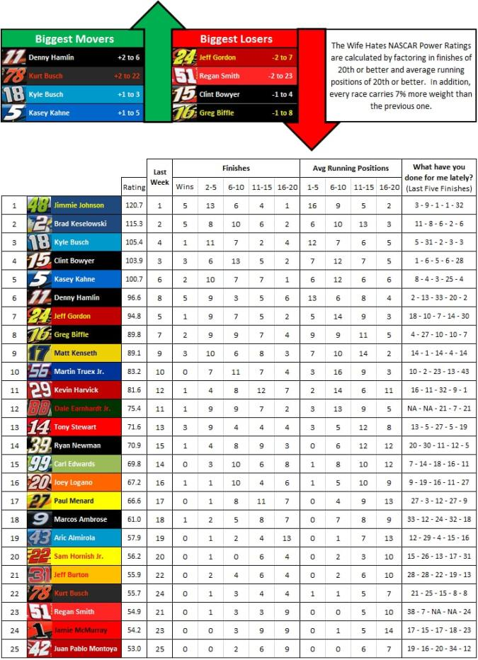 the-wife-hates-sports-nascar-power-rankings-week-35-2012