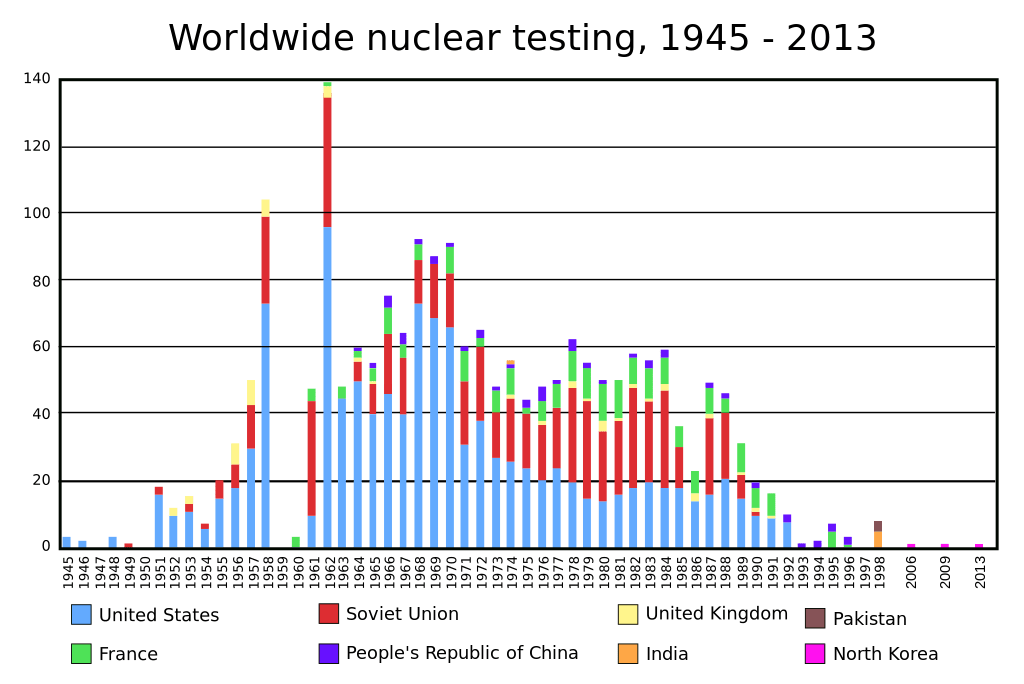 List of nuclear tests conducted by country, 1945-2013. Source: Wikimedia Commons, CC BY-SA 2.5