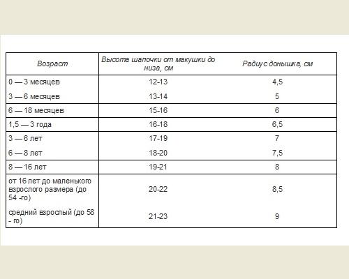 Вязание таблица размеров для шапок 317