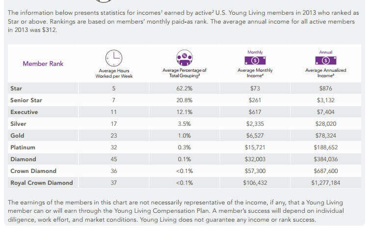 Young Living Earnings